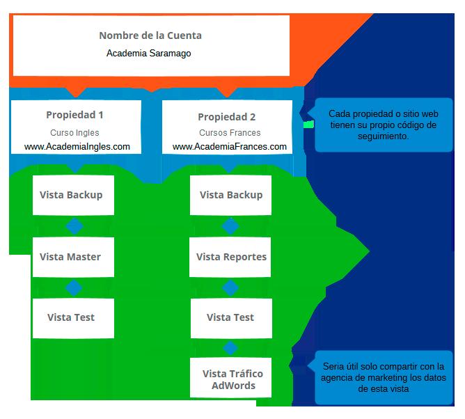Cómo Estructurar Google Analytics Albeiro Ochoa