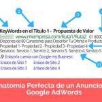 Anatomía Perfecta de un Anuncio en Google AdWords [Infografía]