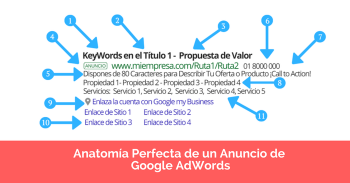 infografia adwords