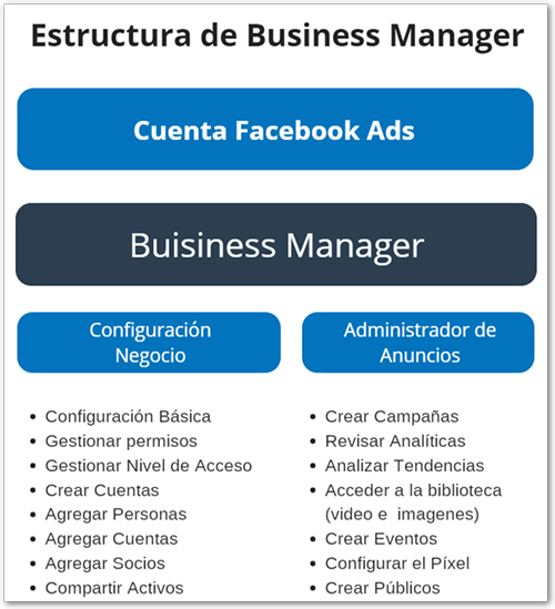 organizar business manager