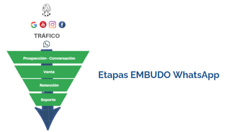 estrategias ventas whatsapp para empresas
